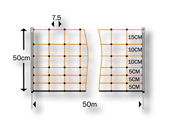 Diagram of rabbit netting